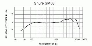 sm58-frec